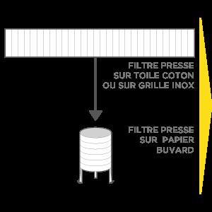 Filtration graines